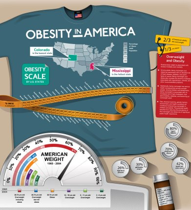 obesity-in-america-infographic
