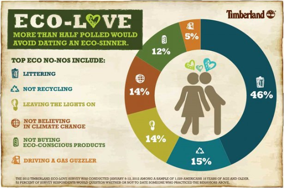 timberland-dating-infographic